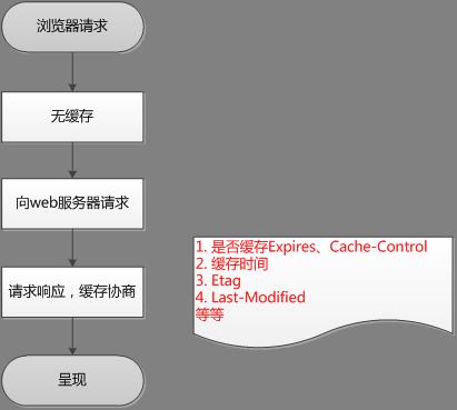 浏览器第一次请求流程图
